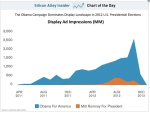 Comparing online display advertising campaigns in the 2012 presidential election. (Source: ComScore)
